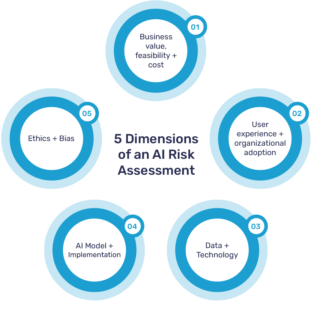 5 Dimensions of an AI Risk Assessment