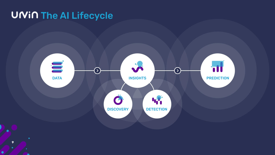 AI Lifecycle Data to Insights to Prediction