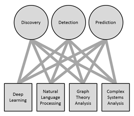 AI Paths - Discovery, Detection, Prediction