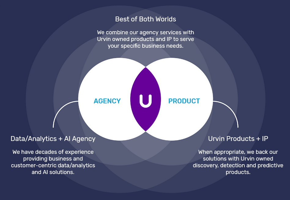 A combination of agency agency and product